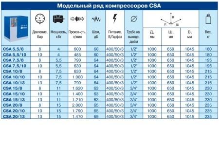 CSA данные 1
