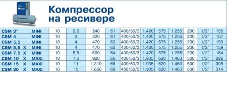 CSM данные 2