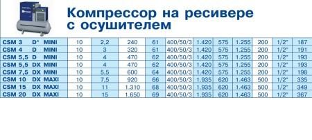 CSM данные 3